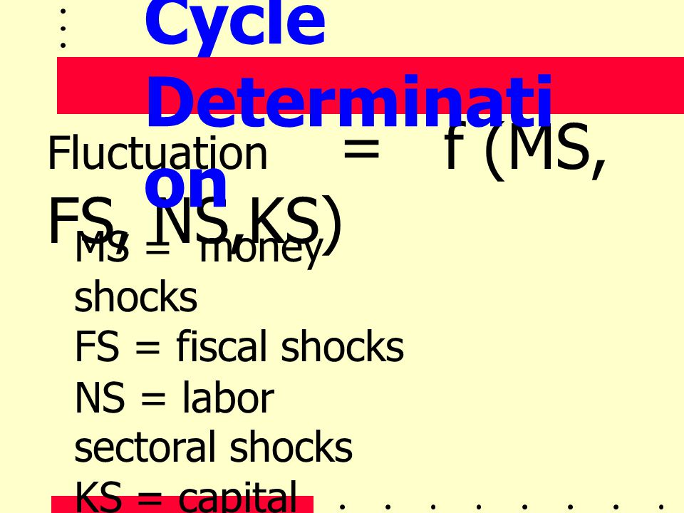 Cycle Determination Fluctuation = f (MS, FS, NS,KS) MS = money shocks