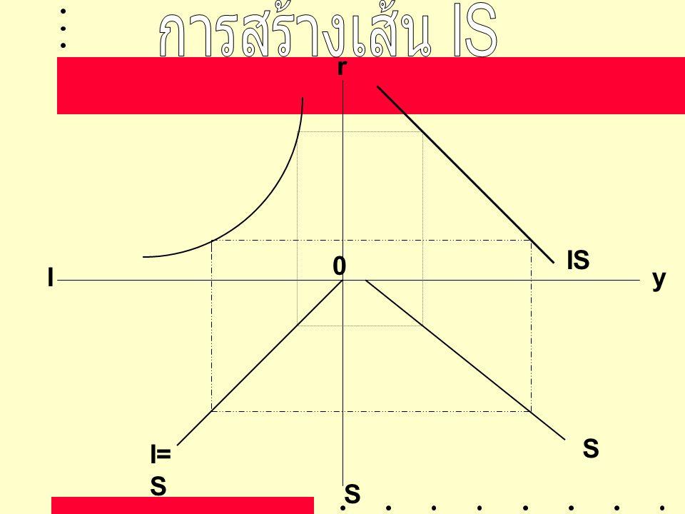 การสร้างเส้น IS r IS I y S I=S S