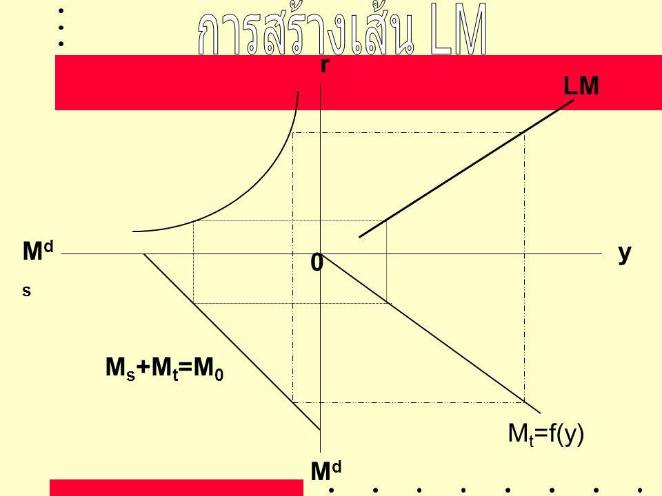 การสร้างเส้น LM r LM Mds y Ms+Mt=M0 Mt=f(y) Mdt