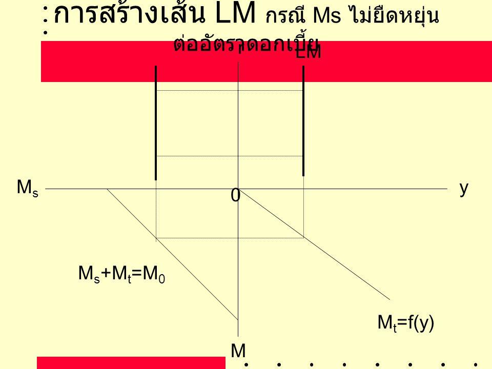 การสร้างเส้น LM กรณี Ms ไม่ยืดหยุ่นต่ออัตราดอกเบี้ย