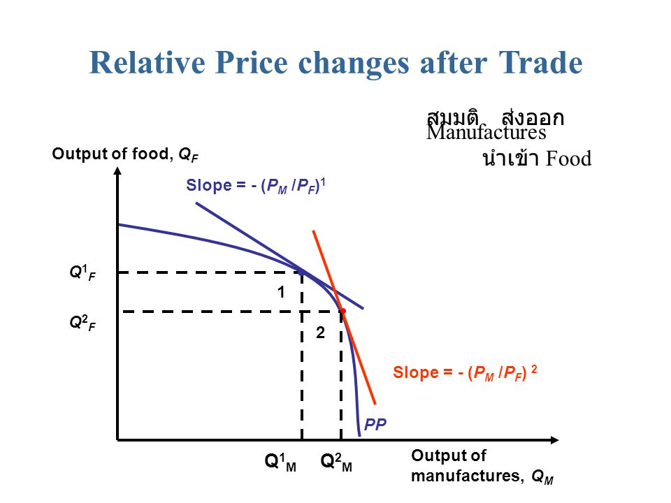 Relative Price changes after Trade