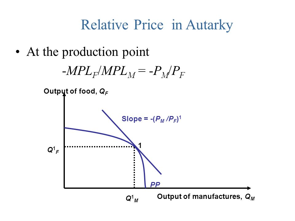Relative Price in Autarky