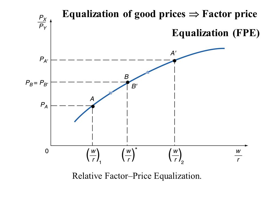 Relative Factor–Price Equalization.