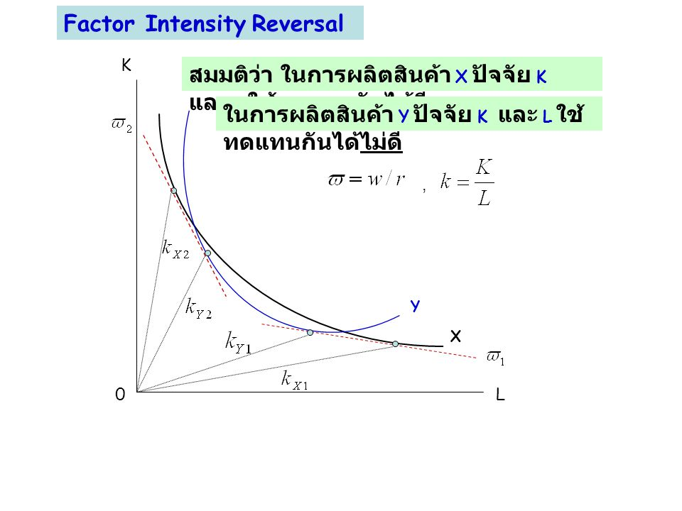 Factor Intensity Reversal
