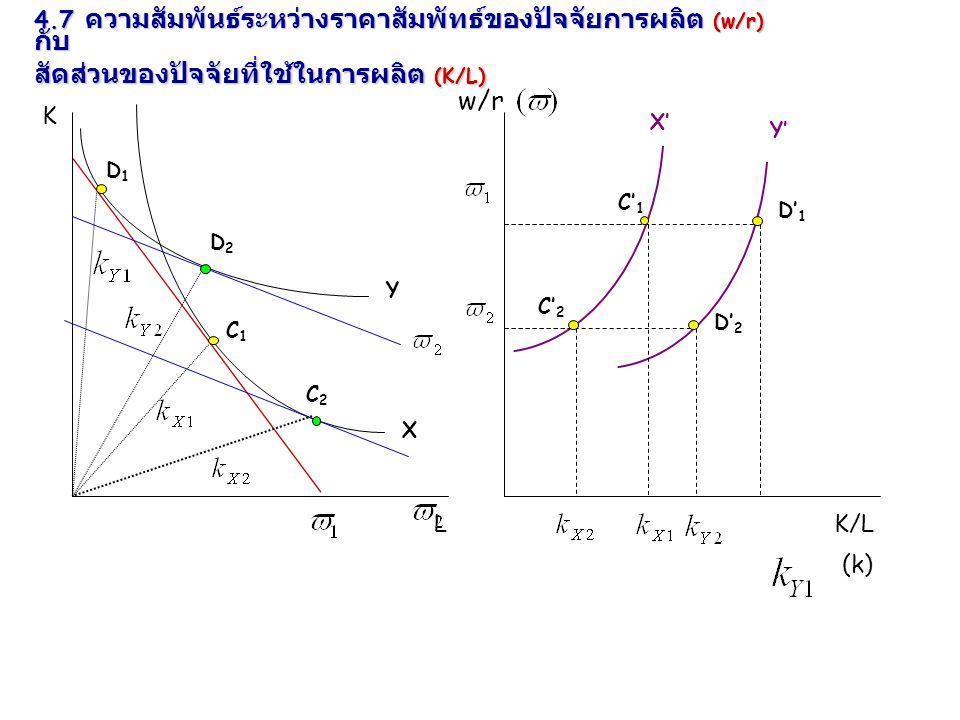 4.7 ความสัมพันธ์ระหว่างราคาสัมพัทธ์ของปัจจัยการผลิต (w/r) กับ สัดส่วนของปัจจัยที่ใช้ในการผลิต (K/L)