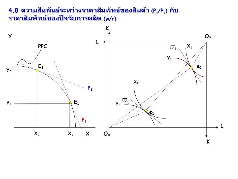 4.8 ความสัมพันธ์ระหว่างราคาสัมพัทธ์ของสินค้า (Px/Py) กับ ราคาสัมพัทธ์ของปัจจัยการผลิต (w/r)