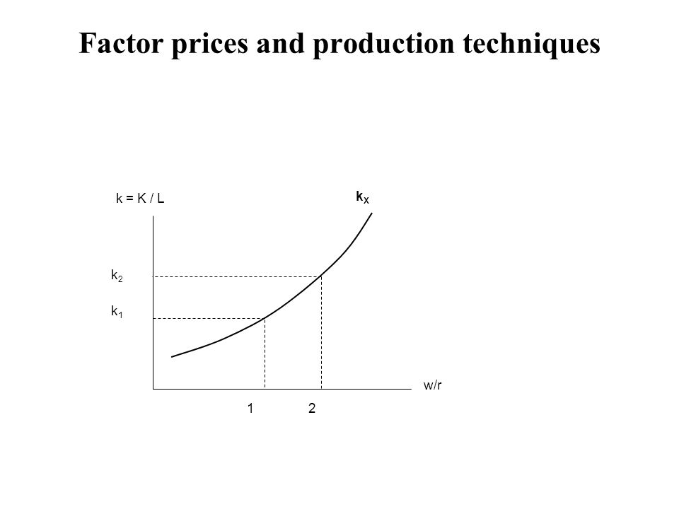 Factor prices and production techniques