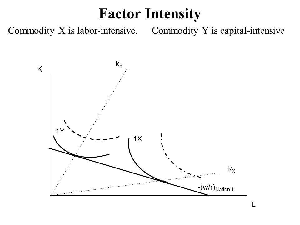 Factor Intensity Commodity X is labor-intensive, Commodity Y is capital-intensive. kY. K. 1Y.