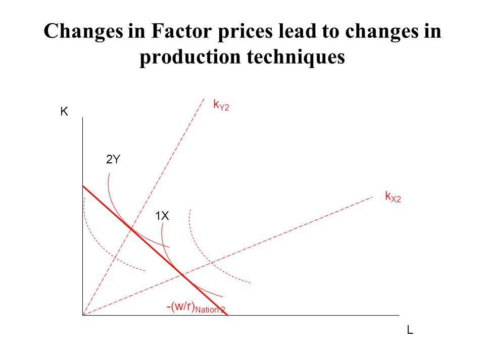Changes in Factor prices lead to changes in production techniques