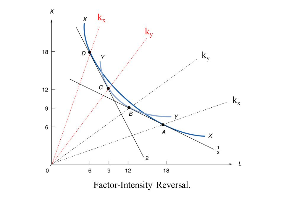 Factor-Intensity Reversal.