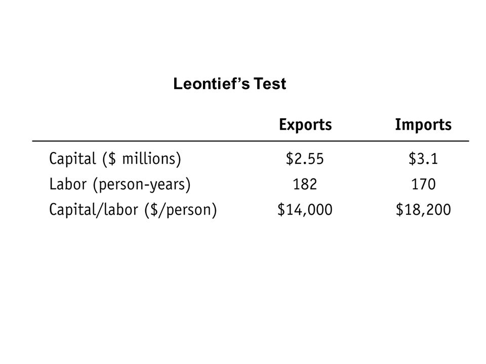 Leontief's Test