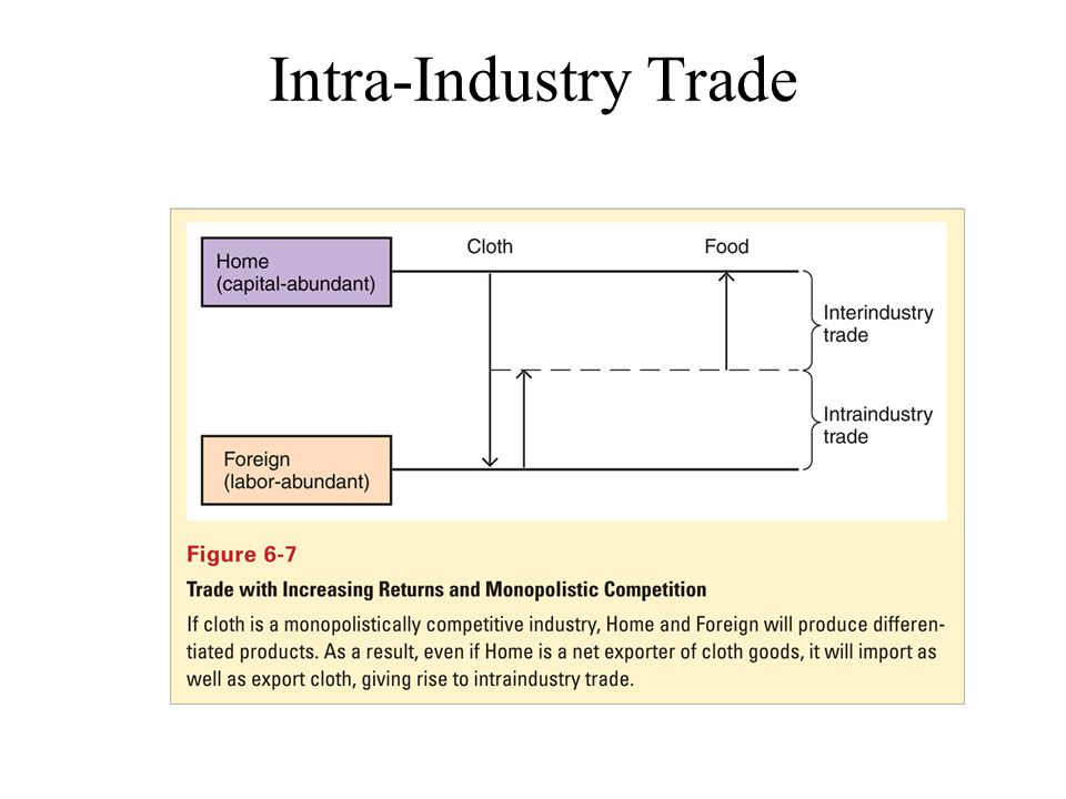 Intra-Industry Trade