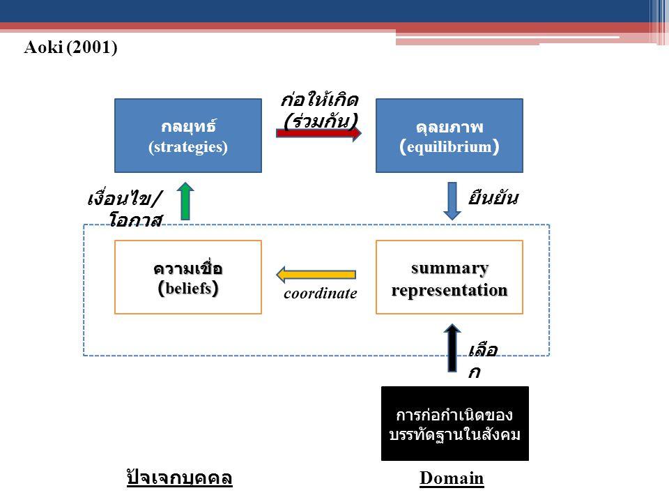 summary representation