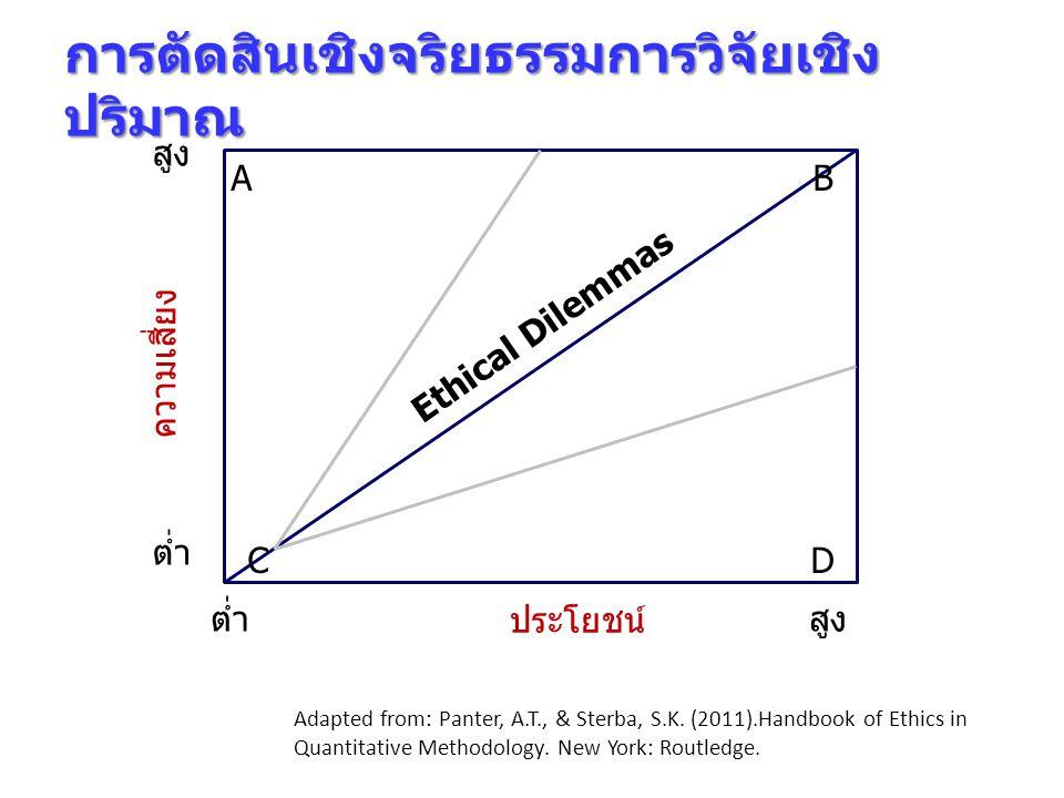 การตัดสินเชิงจริยธรรมการวิจัยเชิงปริมาณ