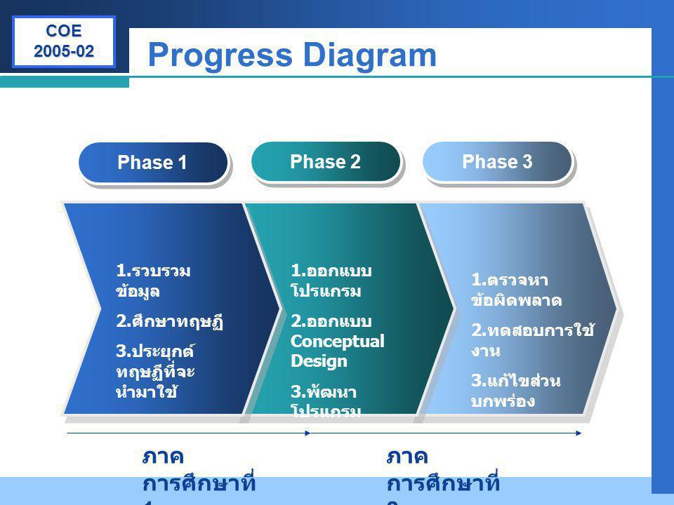 Progress Diagram ภาคการศึกษาที่ 1 ภาคการศึกษาที่ 2 Phase 1 Phase 2