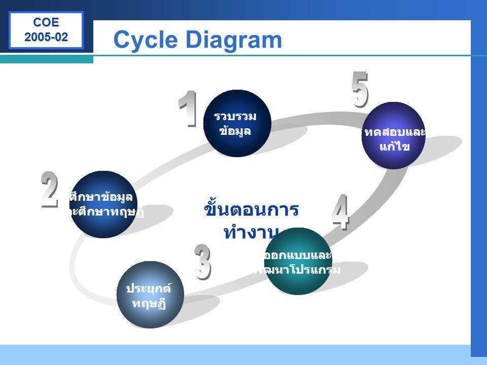 ออกแบบและ พัฒนาโปรแกรม