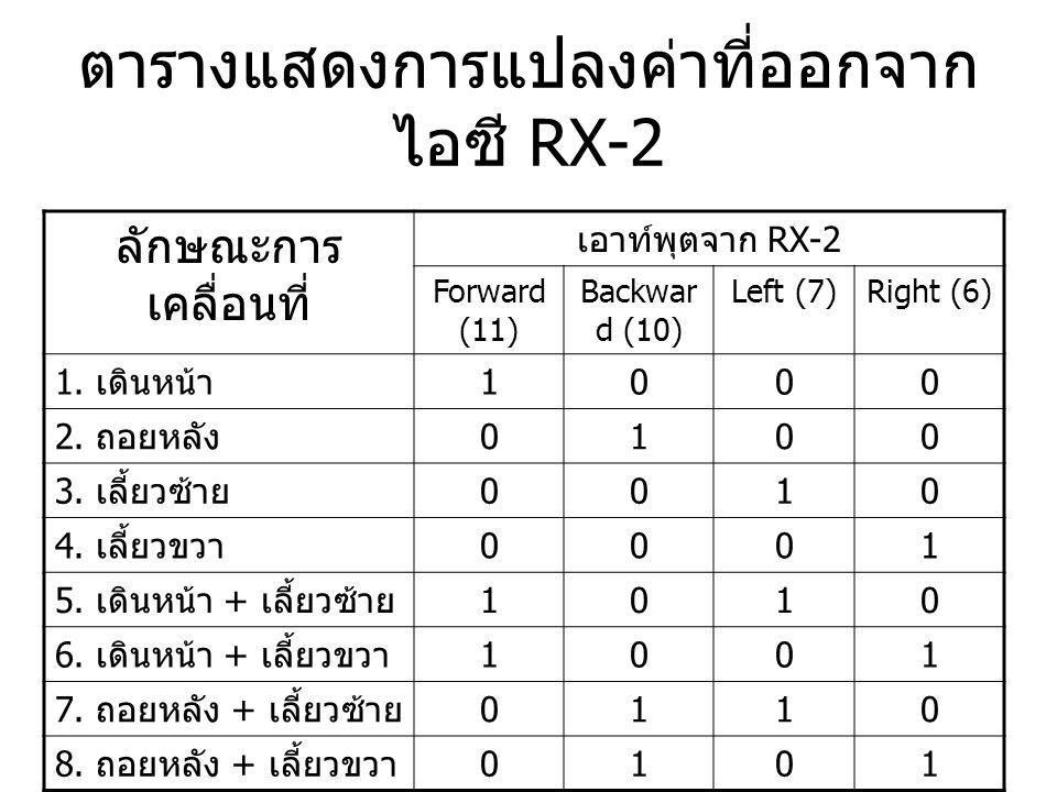 ตารางแสดงการแปลงค่าที่ออกจากไอซี RX-2