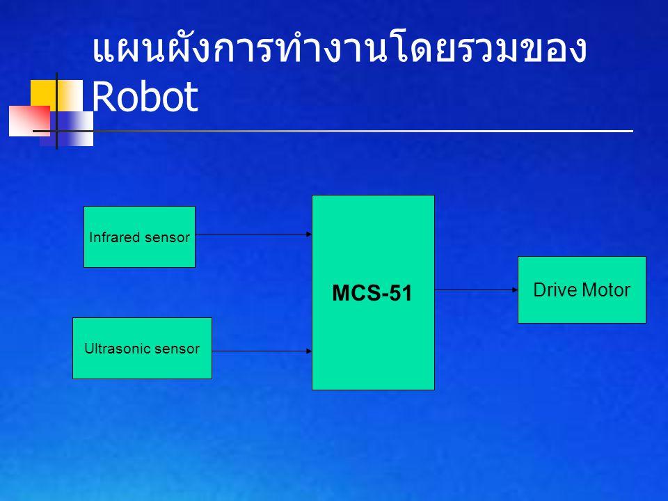 แผนผังการทำงานโดยรวมของ Robot