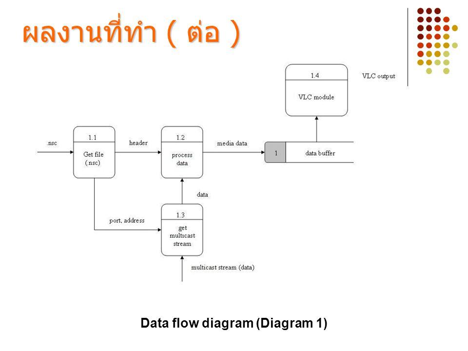 ผลงานที่ทำ ( ต่อ ) Data flow diagram (Diagram 1)
