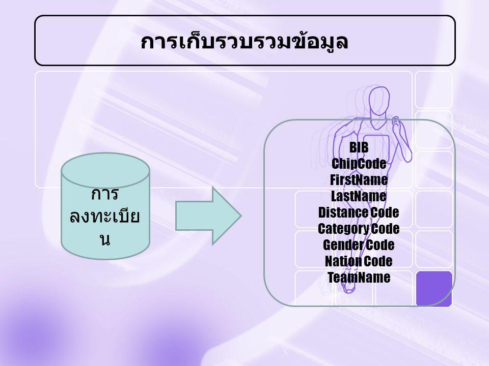 การเก็บรวบรวมข้อมูล การลงทะเบียน BIB ChipCode FirstName LastName