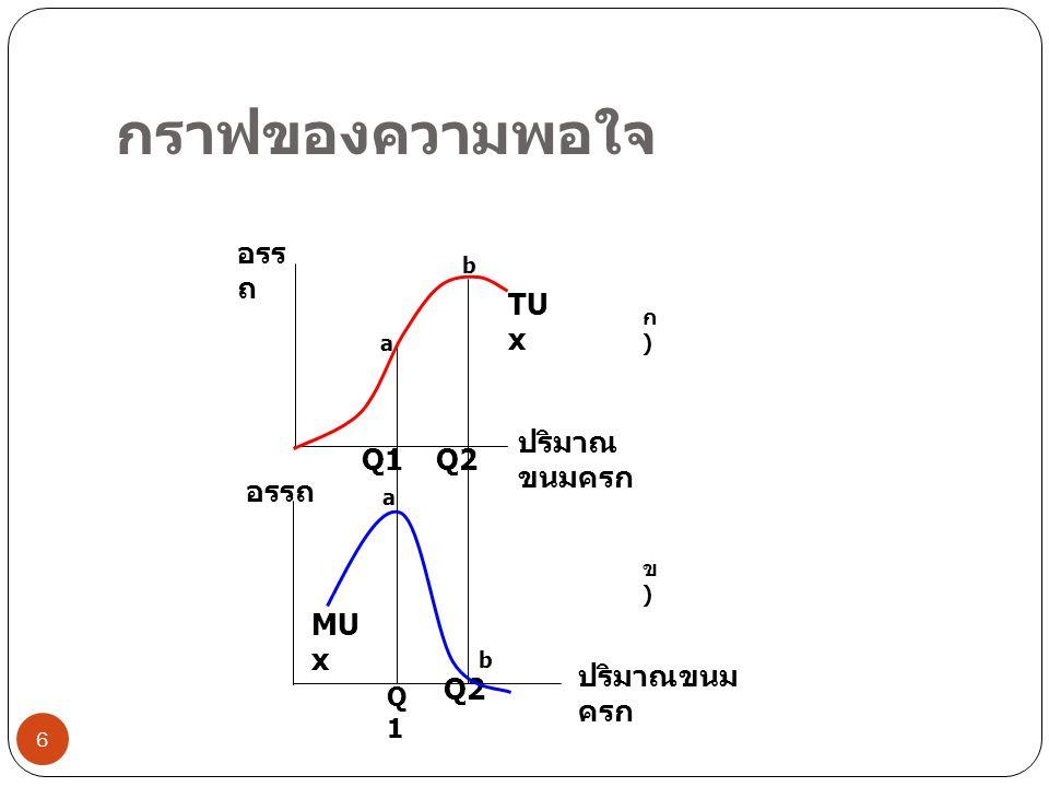 กราฟของความพอใจ อรรถ TUx ปริมาณขนมครก Q1 Q2 อรรถ MUx ปริมาณขนมครก Q2
