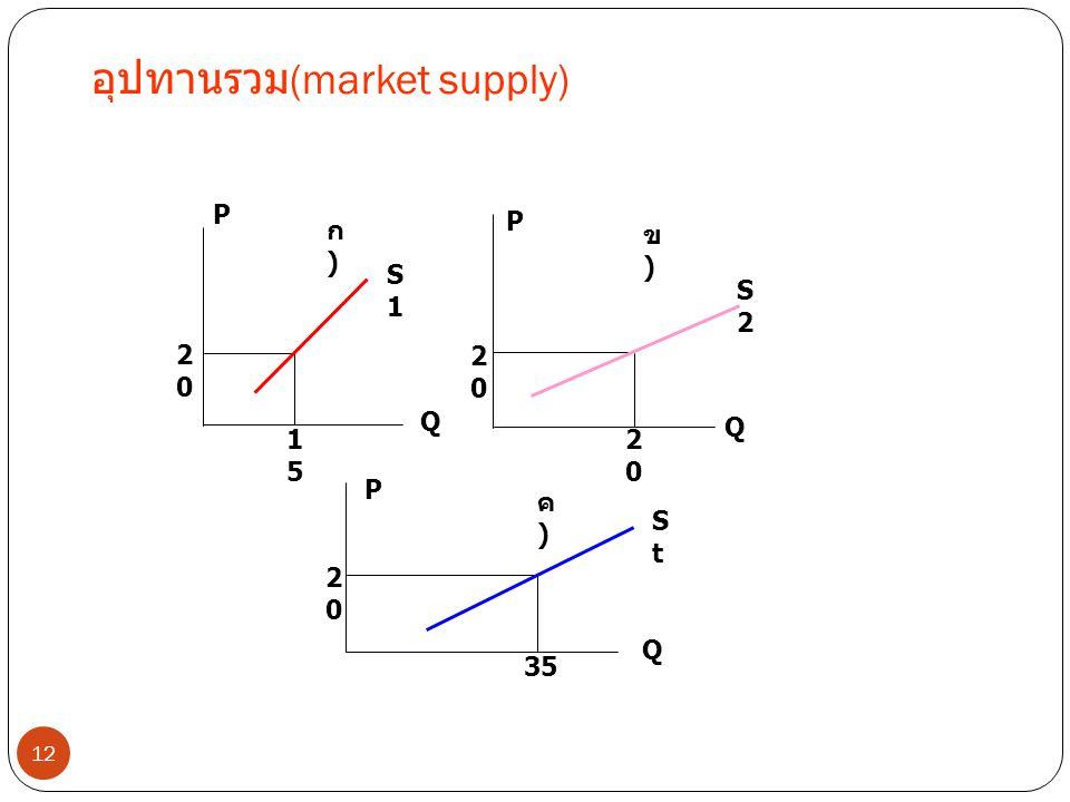 อุปทานรวม(market supply)