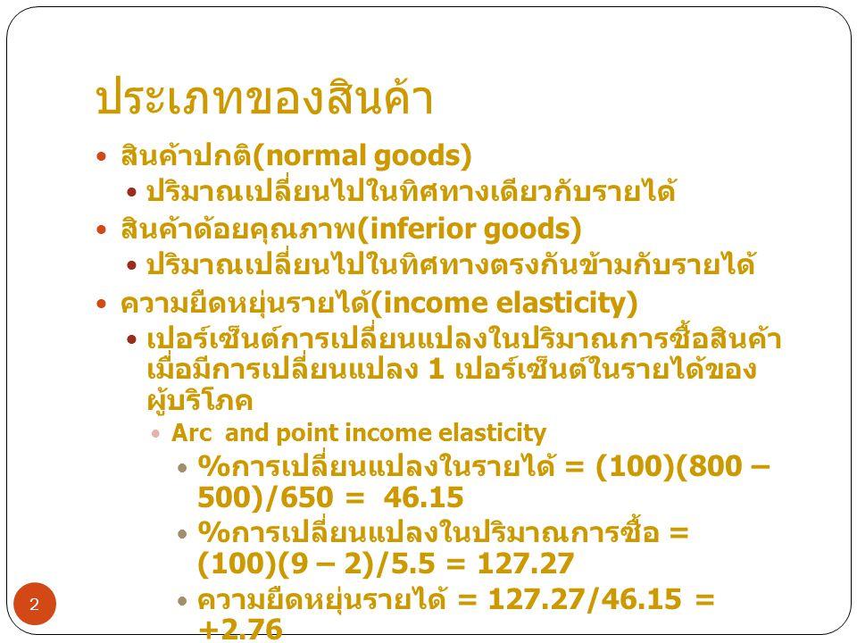ประเภทของสินค้า สินค้าปกติ(normal goods)