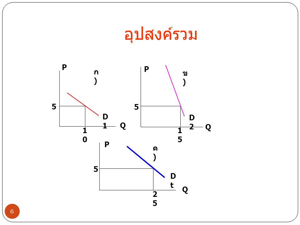 อุปสงค์รวม P P ก) ข) 5 5 D1 D2 Q Q 10 15 P ค) 5 Dt Q 25