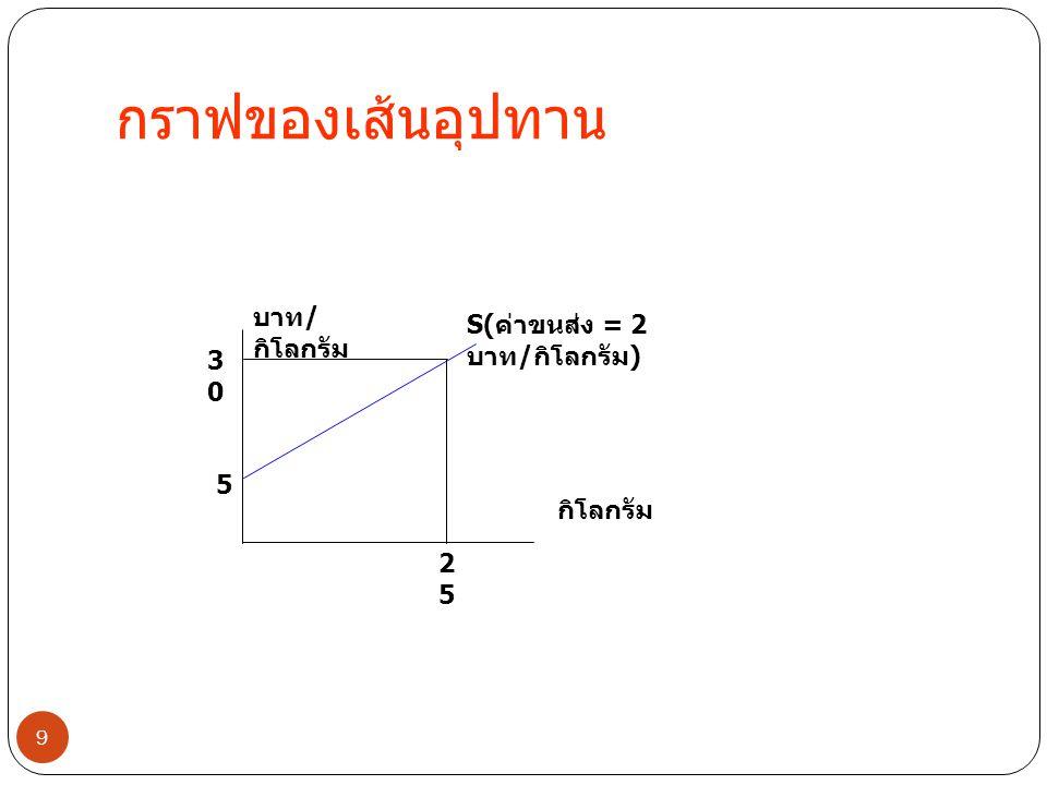 กราฟของเส้นอุปทาน บาท/กิโลกรัม S(ค่าขนส่ง = 2 บาท/กิโลกรัม) 30 5