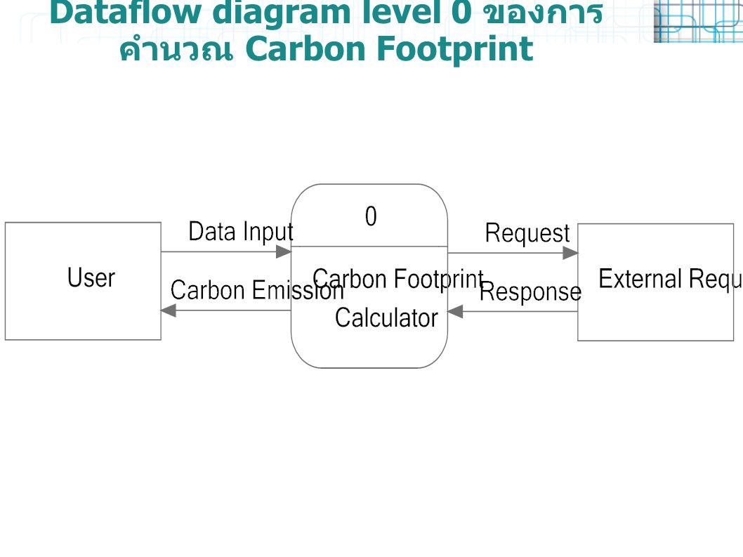 Dataflow diagram level 0 ของการคำนวณ Carbon Footprint