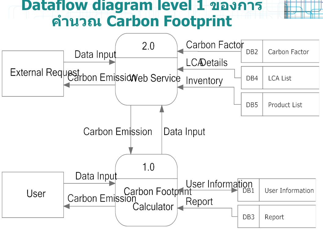 Dataflow diagram level 1 ของการคำนวณ Carbon Footprint