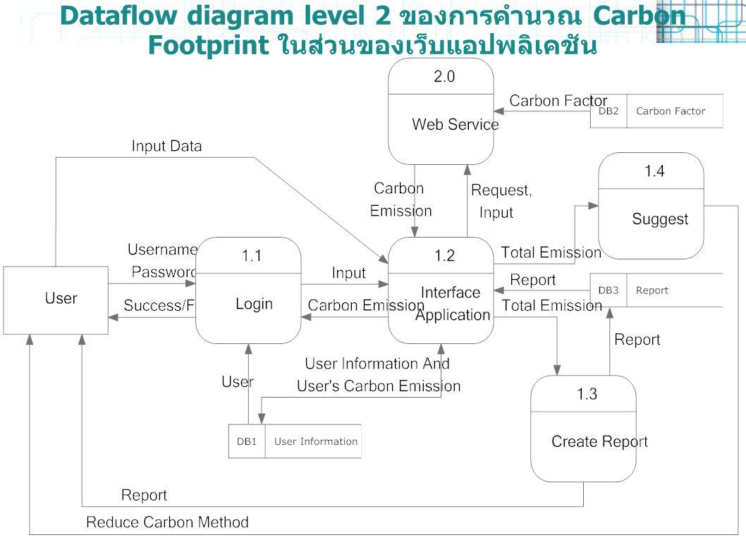 Dataflow diagram level 2 ของการคำนวณ Carbon Footprint ในส่วนของเว็บแอปพลิเคชัน