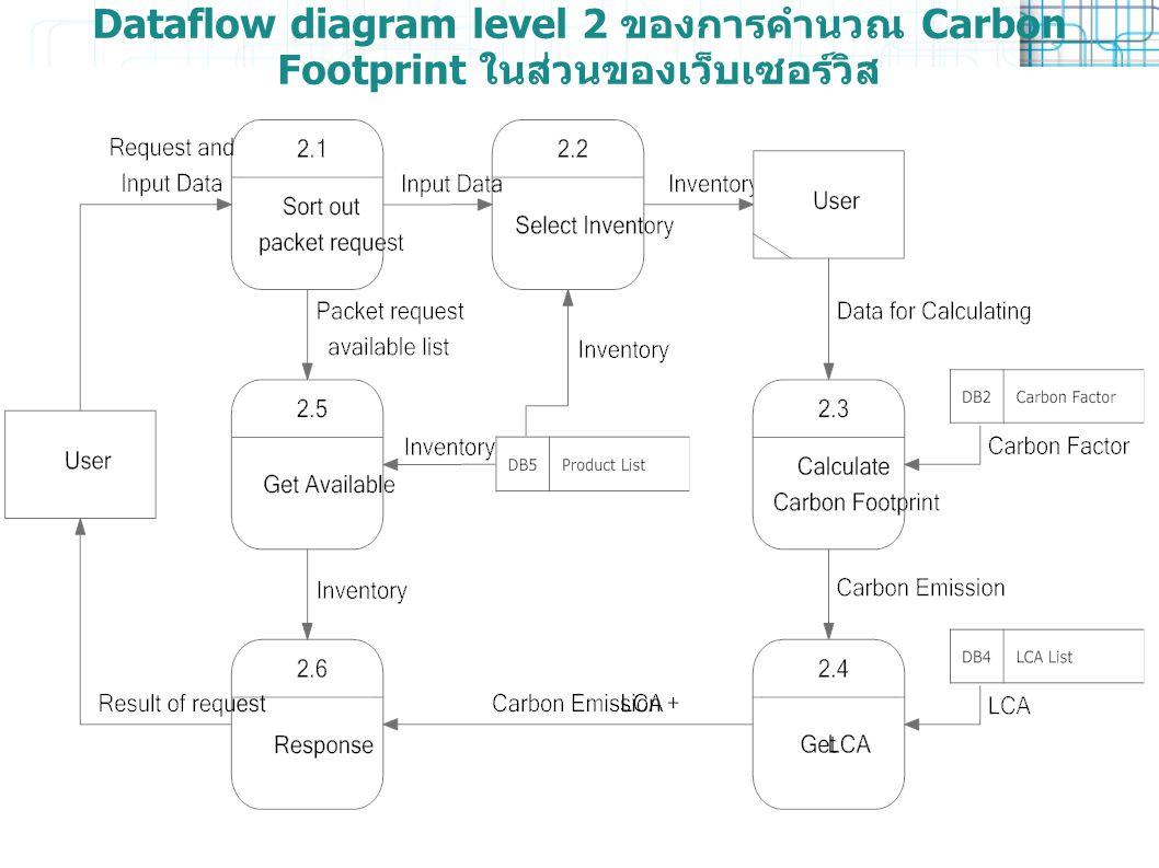 Dataflow diagram level 2 ของการคำนวณ Carbon Footprint ในส่วนของเว็บเซอร์วิส