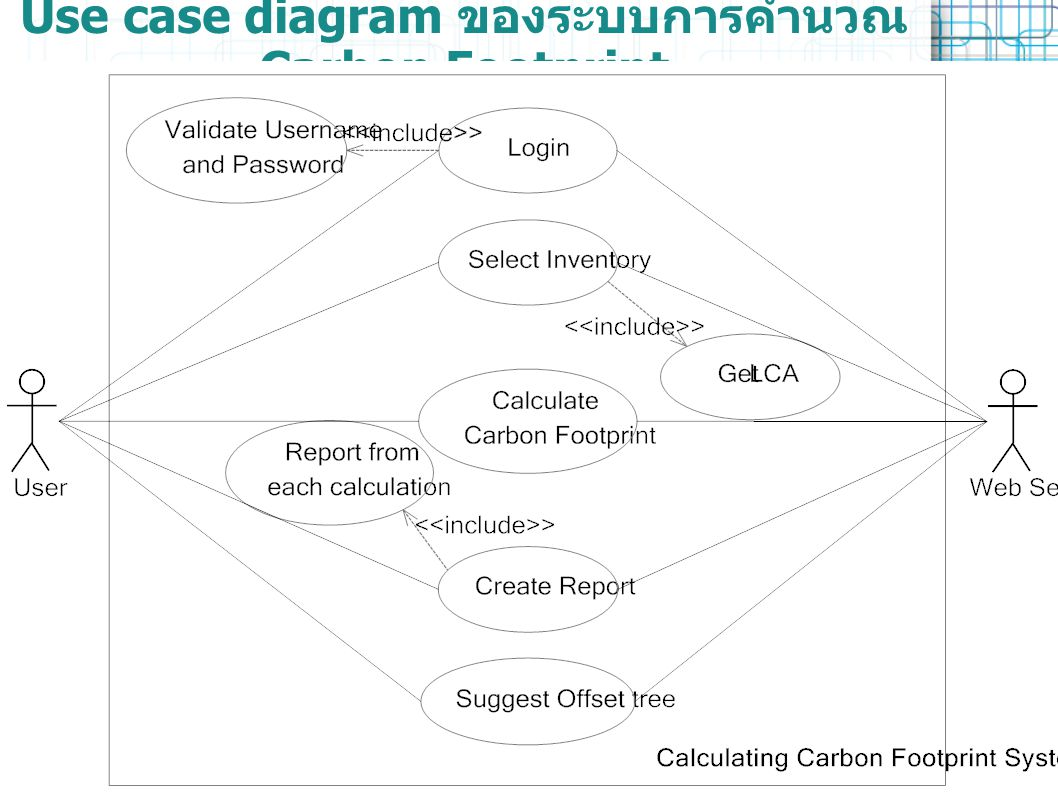 Use case diagram ของระบบการคำนวณ Carbon Footprint