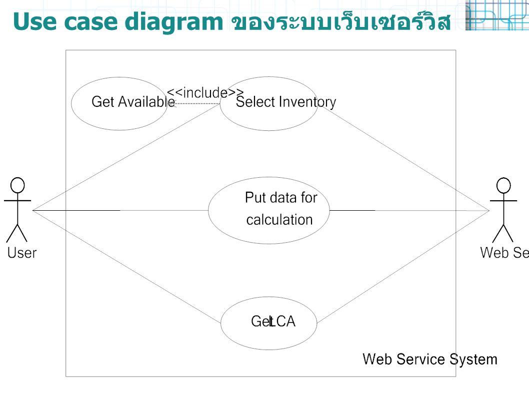 Use case diagram ของระบบเว็บเซอร์วิส