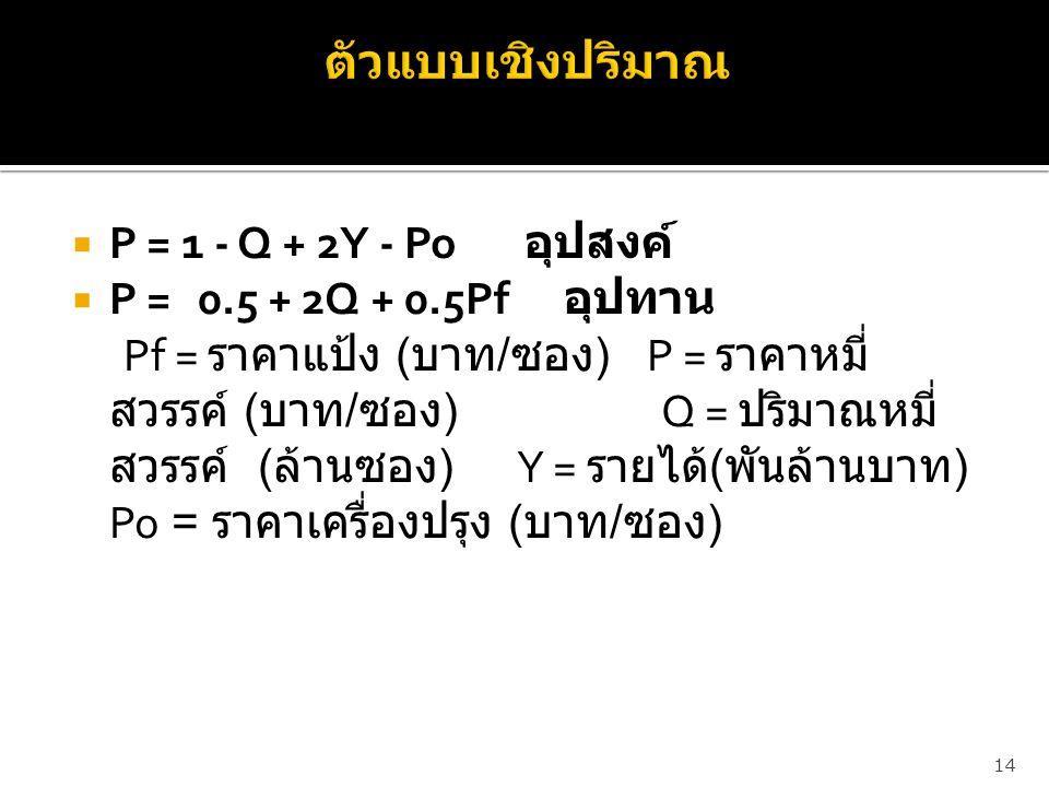 ตัวแบบเชิงปริมาณ P = 1 - Q + 2Y - Po อุปสงค์