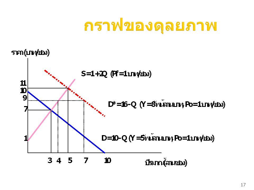 กราฟของดุลยภาพ