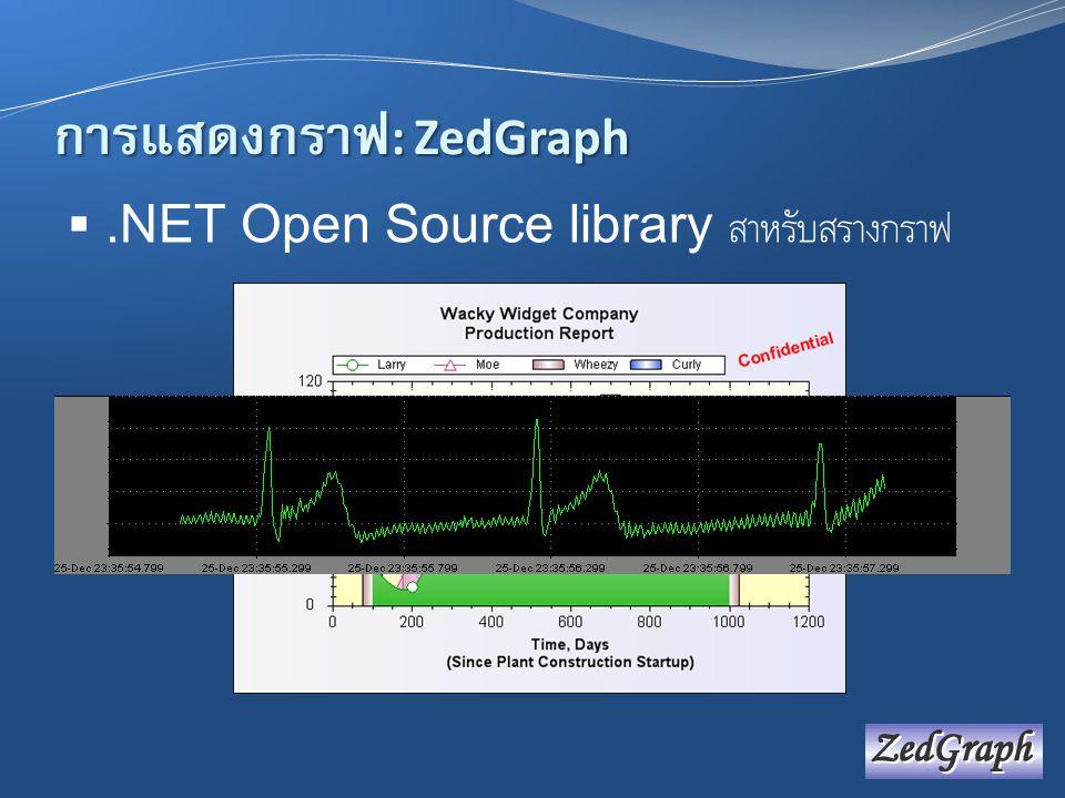 การแสดงกราฟ: ZedGraph