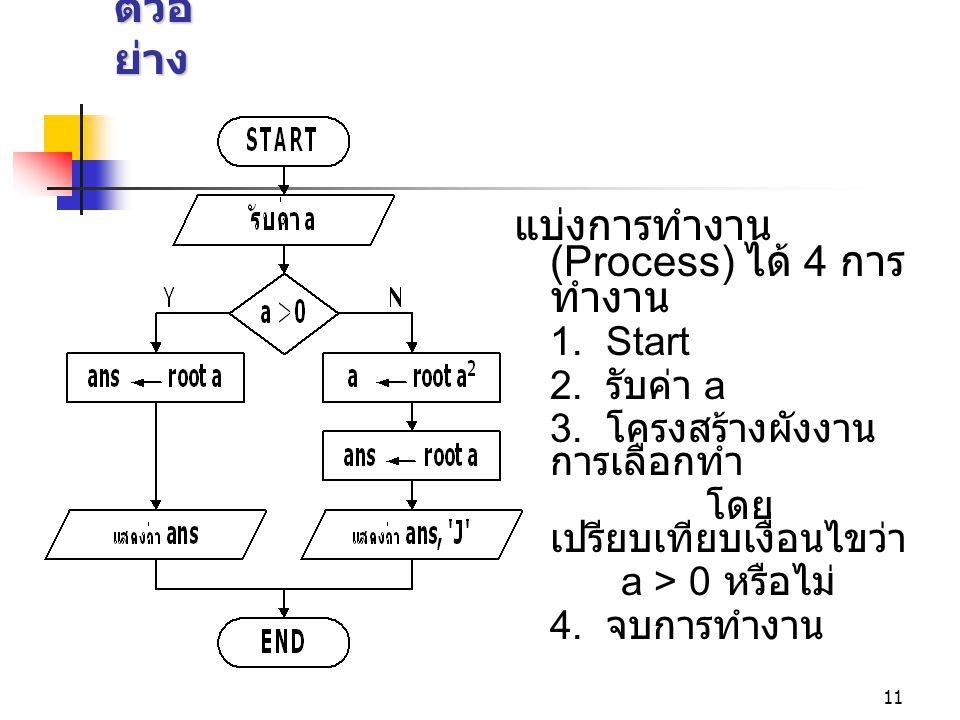 แบ่งการทำงาน (Process) ได้ 4 การทำงาน