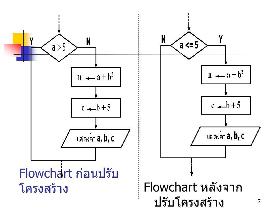 Flowchart ก่อนปรับโครงสร้าง
