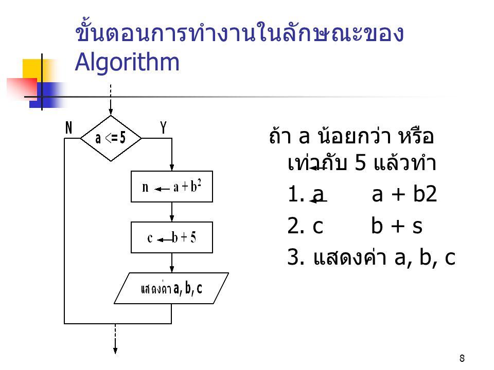 ขั้นตอนการทำงานในลักษณะของ Algorithm