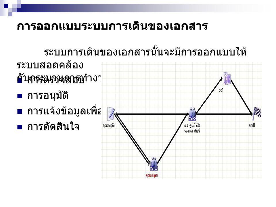การออกแบบระบบการเดินของเอกสาร