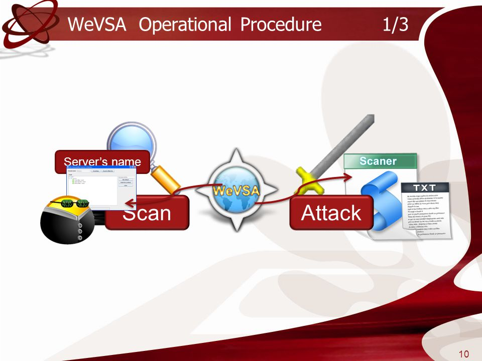 WeVSA Operational Procedure 1/3