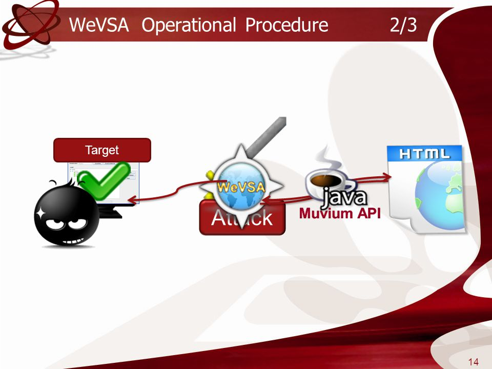 WeVSA Operational Procedure 2/3