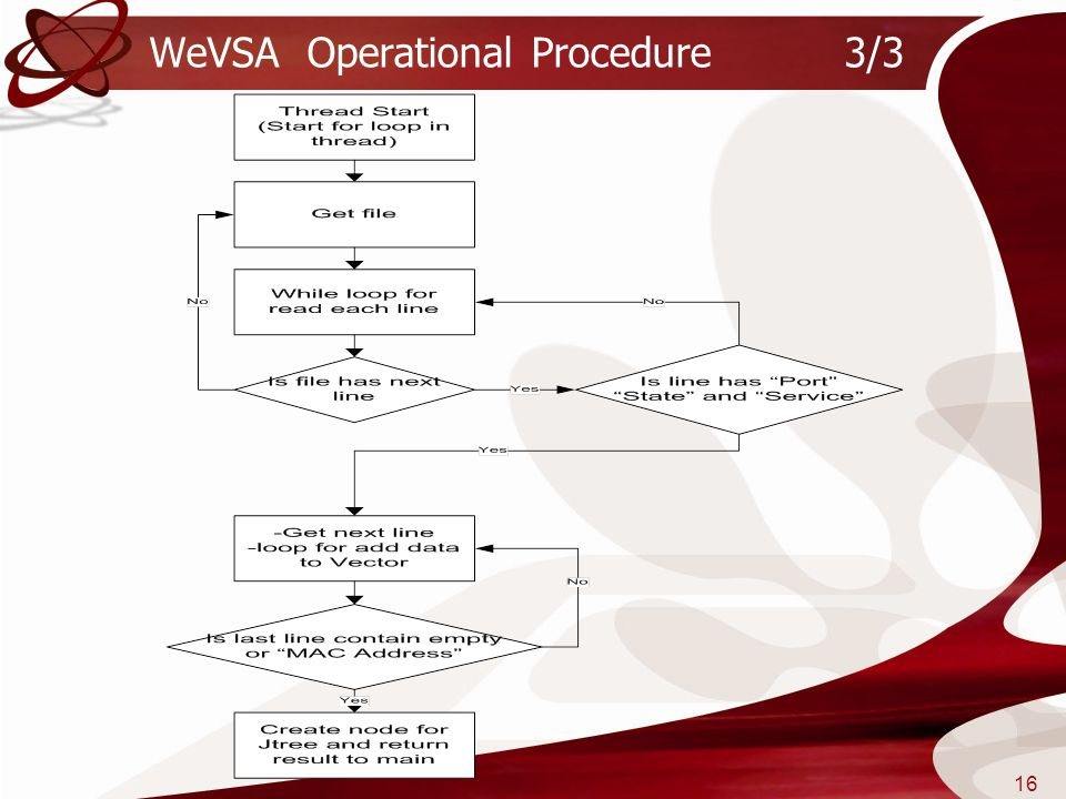 WeVSA Operational Procedure 3/3
