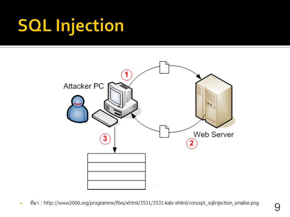 SQL Injection ที่มา : http://www2006.org/programme/files/xhtml/3531/3531-kals-xhtml/concept_sqlinjection_smaller.png.
