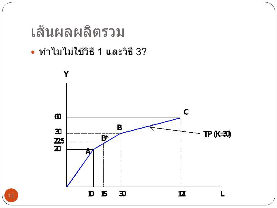 เส้นผลผลิตรวม ทำไมไม่ใช้วิธี 1 และวิธี 3