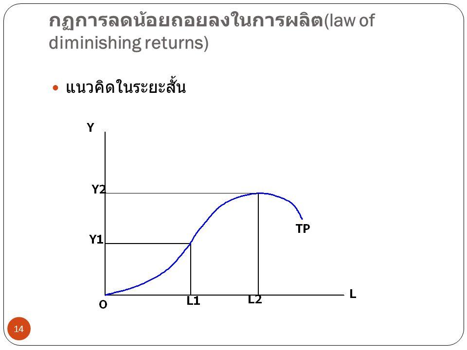 กฏการลดน้อยถอยลงในการผลิต(law of diminishing returns)