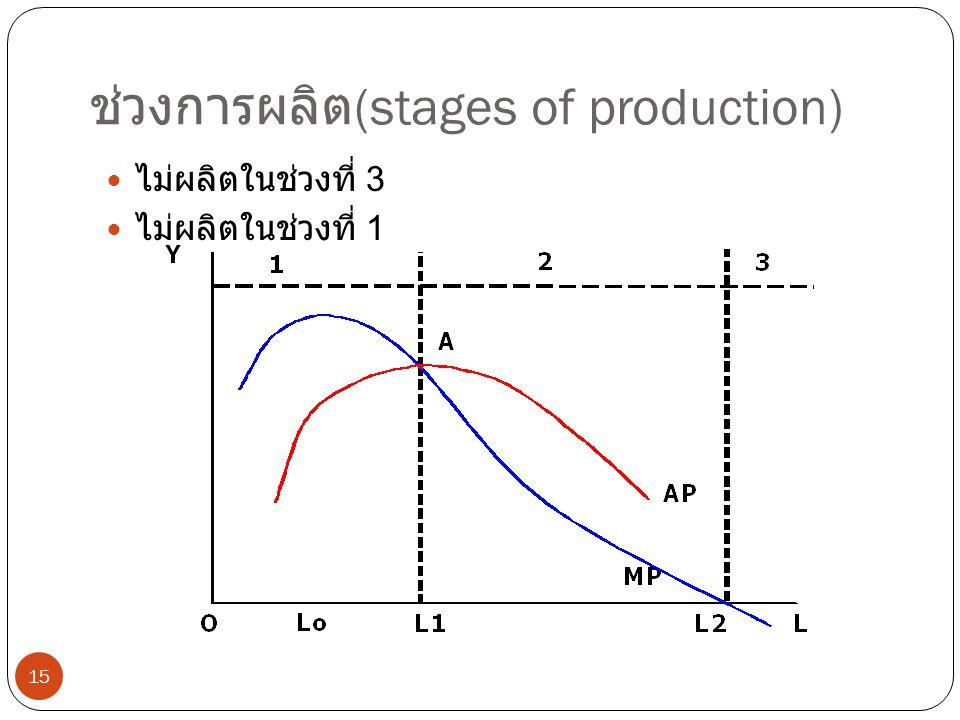 ช่วงการผลิต(stages of production)