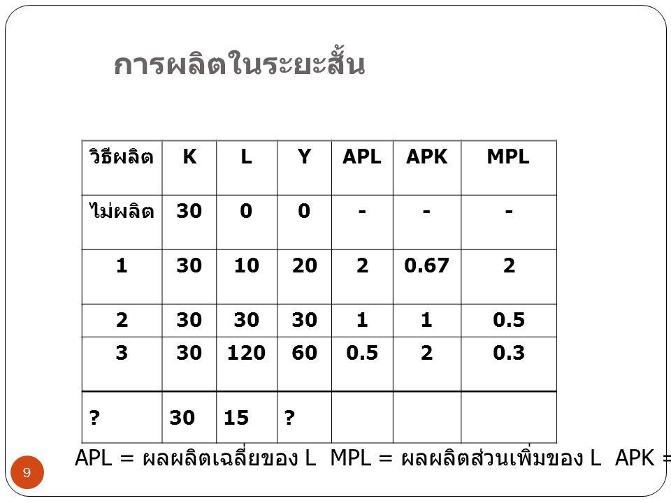 การผลิตในระยะสั้น วิธีผลิต K L Y APL APK MPL ไม่ผลิต 30 - 1 10 20 2